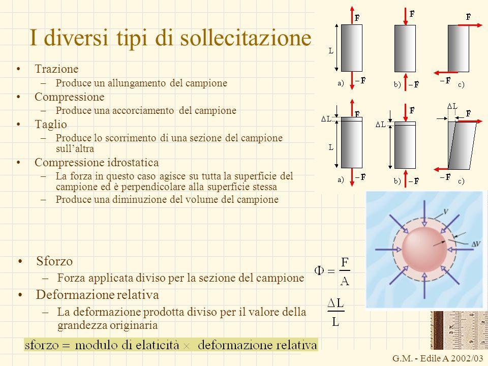 G.M. - Edile A 2002/03 I diversi tipi di sollecitazione Trazione –Produce un allungamento del campione Compressione –Produce una accorciamento del cam