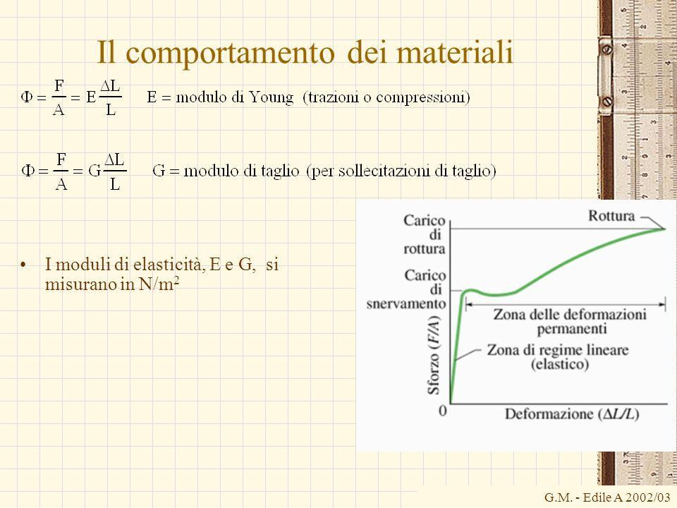 G.M. - Edile A 2002/03 Il comportamento dei materiali I moduli di elasticità, E e G, si misurano in N/m 2