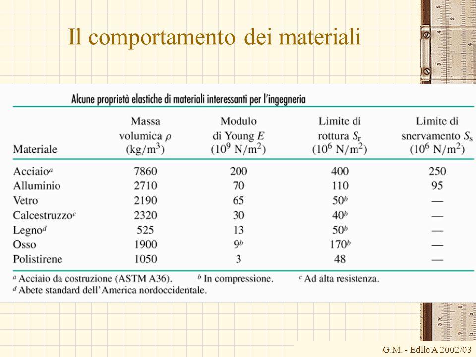 G.M. - Edile A 2002/03 Il comportamento dei materiali