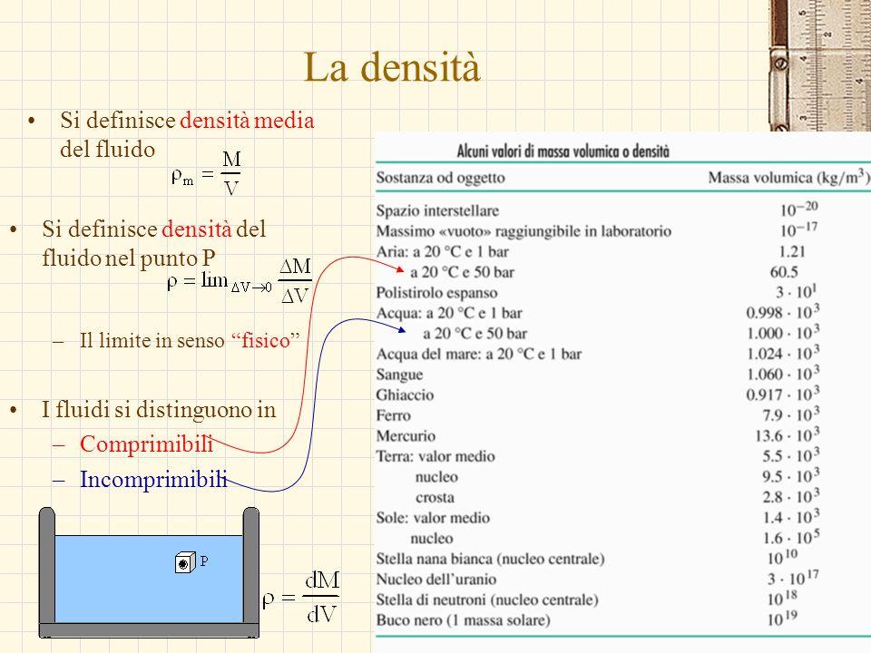 G.M. - Edile A 2002/03 La densità Si definisce densità media del fluido Si definisce densità del fluido nel punto P –Il limite in senso fisico I fluid