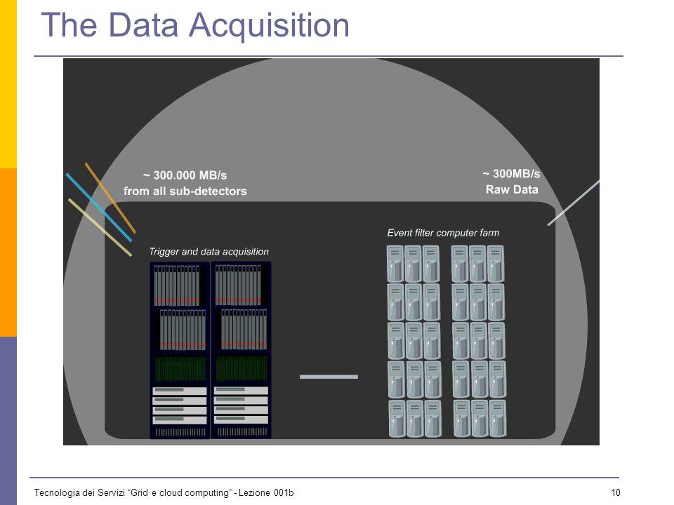 Tecnologia dei Servizi Grid e cloud computing - Lezione 001b 9 Orders of magnitude Concorde (15 Km) Balloon (30 Km) CD stack with 1 year LHC data! (~