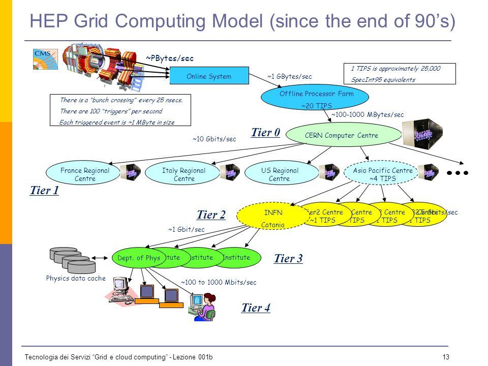 Tecnologia dei Servizi Grid e cloud computing - Lezione 001b 12 The Tiers ModTier-0 -1 -2