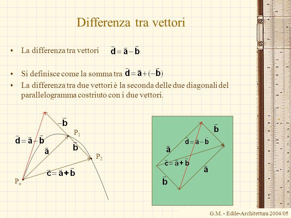 Differenza tra vettori La differenza tra vettori Si definisce come la somma tra La differenza tra due vettori è la seconda delle due diagonali del par