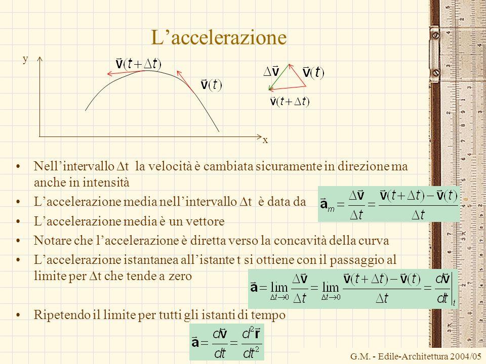 Laccelerazione Nellintervallo t la velocità è cambiata sicuramente in direzione ma anche in intensità Laccelerazione media nellintervallo t è data da