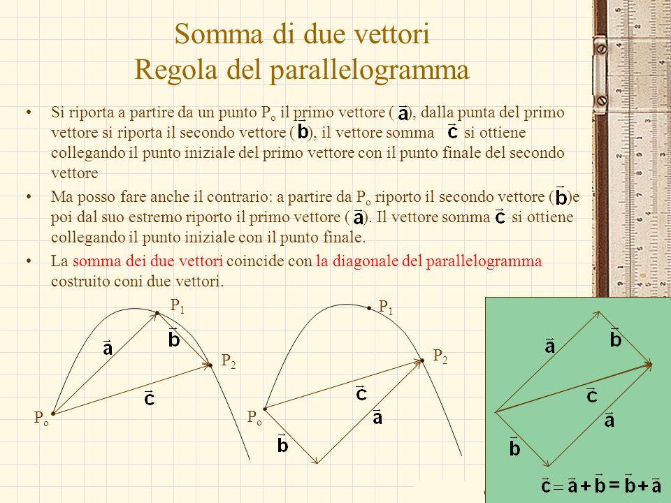 Somma di due vettori Regola del parallelogramma Si riporta a partire da un punto P o il primo vettore ( ), dalla punta del primo vettore si riporta il