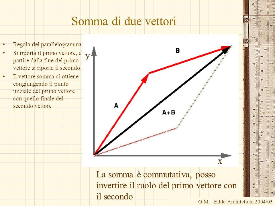 G.M. - Edile-Architettura 2004/05 Somma di due vettori x Regola del parallelogramma Si riporta il primo vettore, a partire dalla fine del primo vettor