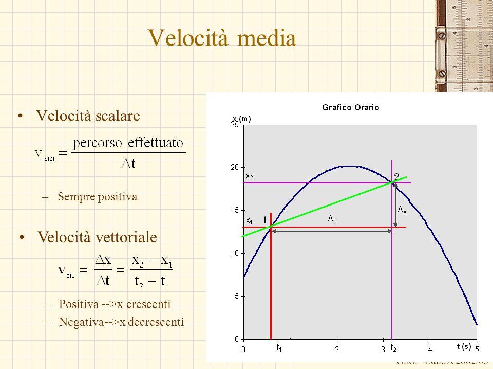 G.M. - Edile A 2002/03 Velocità media Velocità scalare –Sempre positiva Velocità vettoriale –Positiva -->x crescenti –Negativa-->x decrescenti