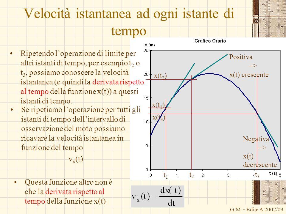 G.M. - Edile A 2002/03 Velocità istantanea ad ogni istante di tempo Ripetendo loperazione di limite per altri istanti di tempo, per esempio t 2 o t 3,
