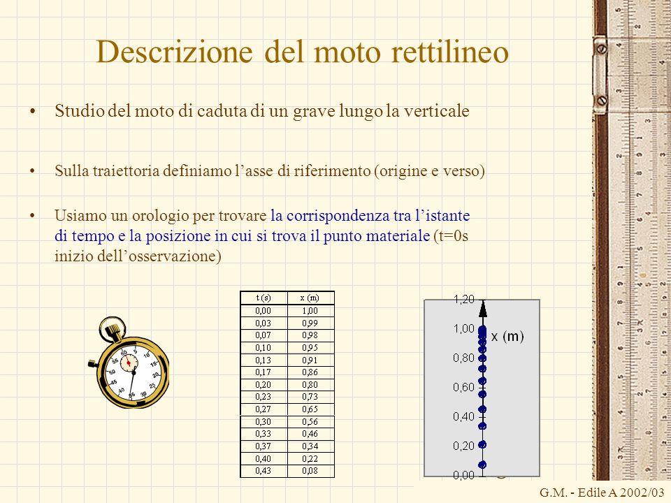G.M. - Edile A 2002/03 O Descrizione del moto rettilineo Studio del moto di caduta di un grave lungo la verticale Sulla traiettoria definiamo lasse di