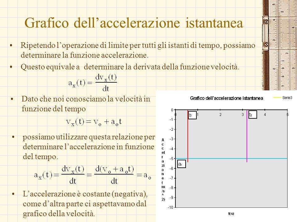 G.M. - Edile A 2002/03 Grafico dellaccelerazione istantanea Ripetendo loperazione di limite per tutti gli istanti di tempo, possiamo determinare la fu