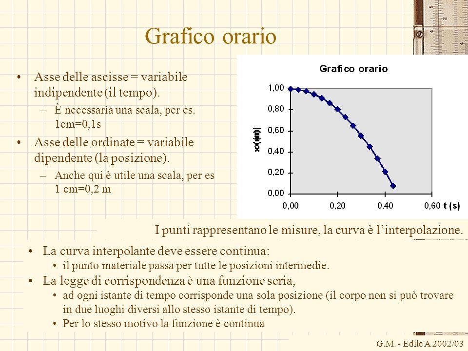 G.M. - Edile A 2002/03 Grafico orario Asse delle ascisse = variabile indipendente (il tempo). –È necessaria una scala, per es. 1cm=0,1s Asse delle ord