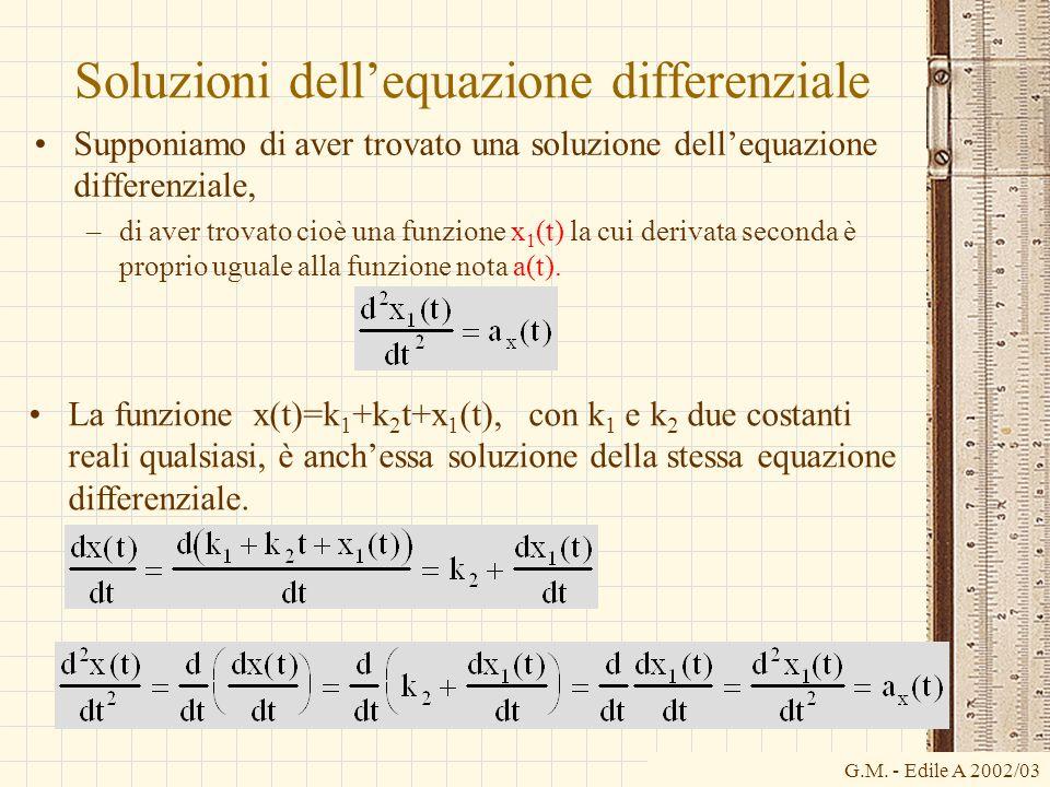 G.M. - Edile A 2002/03 Soluzioni dellequazione differenziale Supponiamo di aver trovato una soluzione dellequazione differenziale, –di aver trovato ci