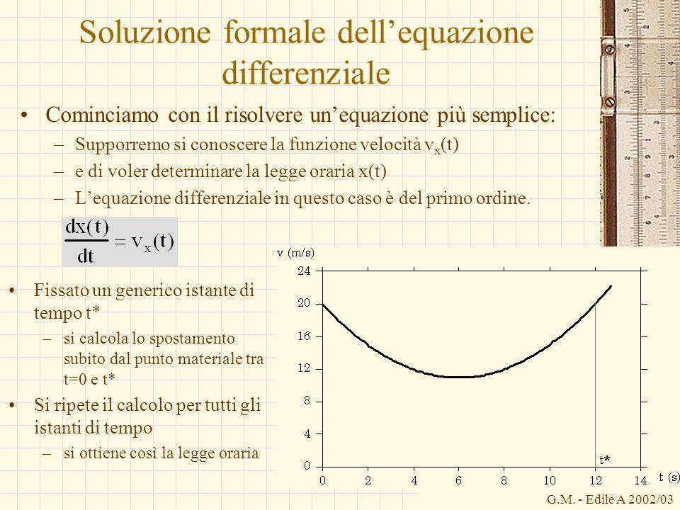 G.M. - Edile A 2002/03 Soluzione formale dellequazione differenziale Cominciamo con il risolvere unequazione più semplice: –Supporremo si conoscere la