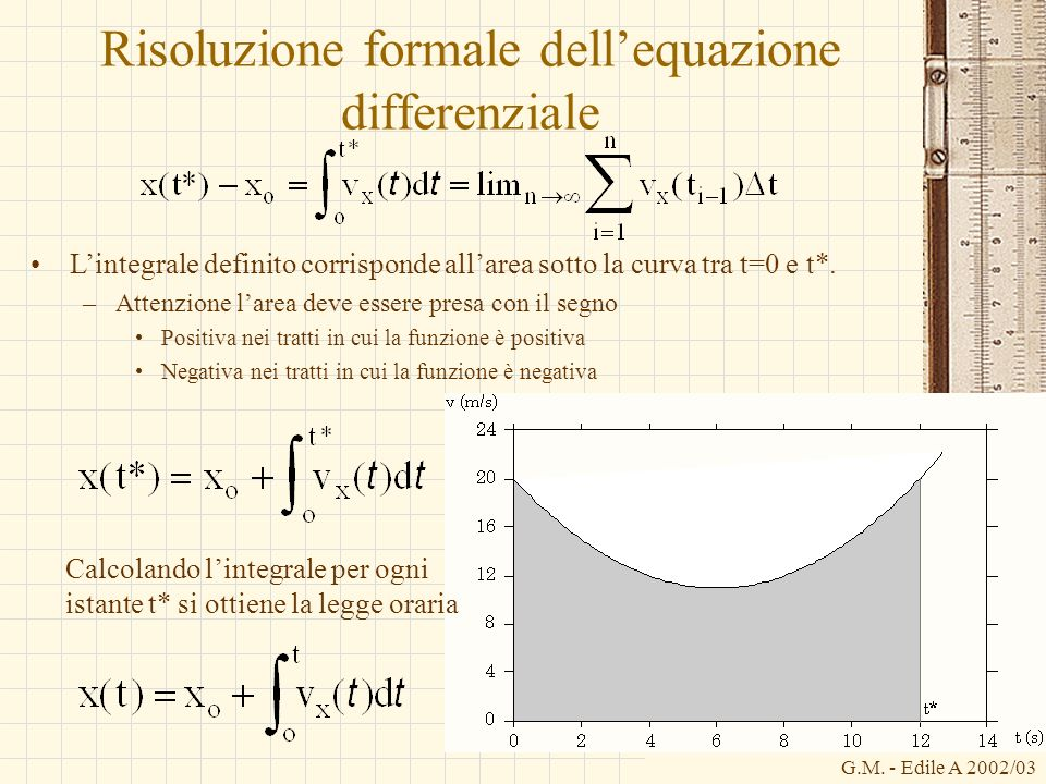 G.M. - Edile A 2002/03 Risoluzione formale dellequazione differenziale Lintegrale definito corrisponde allarea sotto la curva tra t=0 e t*. –Attenzion