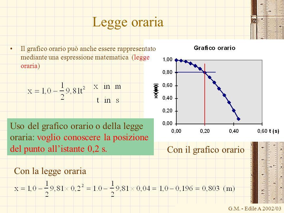 G.M. - Edile A 2002/03 Legge oraria Il grafico orario può anche essere rappresentato mediante una espressione matematica (legge oraria) Uso del grafic