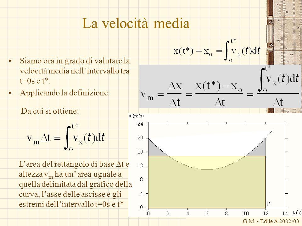 G.M. - Edile A 2002/03 La velocità media Siamo ora in grado di valutare la velocità media nellintervallo tra t=0s e t*. Applicando la definizione: Lar