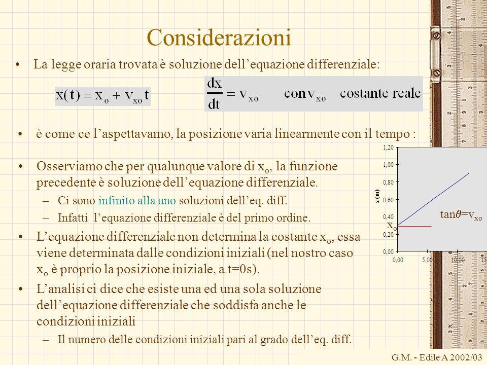 G.M. - Edile A 2002/03 Considerazioni La legge oraria trovata è soluzione dellequazione differenziale: è come ce laspettavamo, la posizione varia line