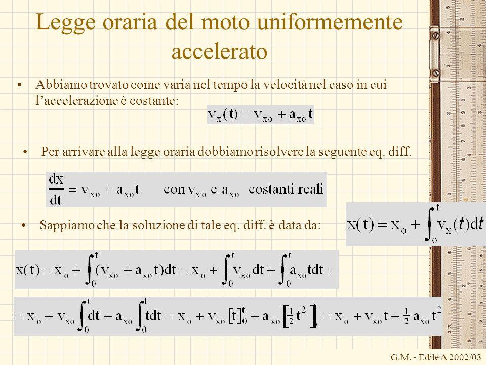 G.M. - Edile A 2002/03 Legge oraria del moto uniformemente accelerato Abbiamo trovato come varia nel tempo la velocità nel caso in cui laccelerazione