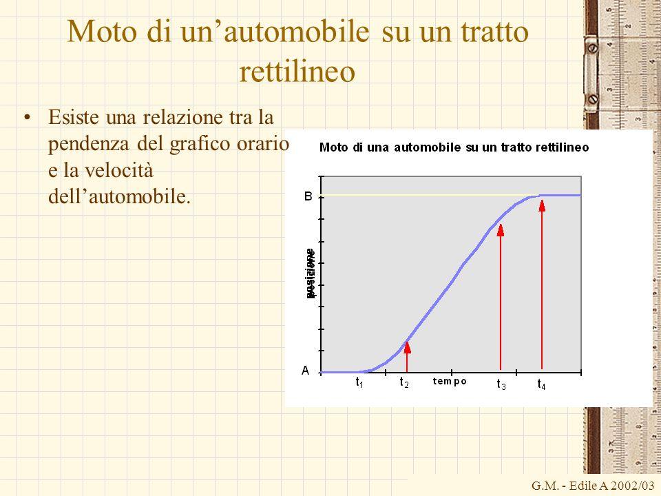 G.M. - Edile A 2002/03 Moto di unautomobile su un tratto rettilineo Esiste una relazione tra la pendenza del grafico orario e la velocità dellautomobi
