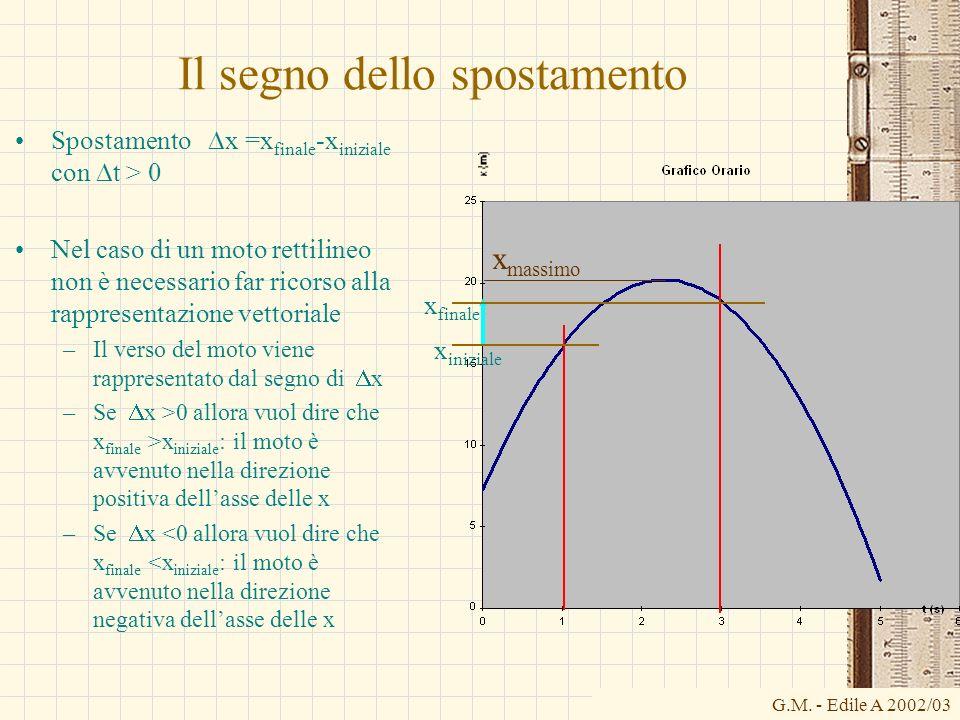 G.M. - Edile A 2002/03 Il segno dello spostamento x massimo x finale Spostamento x =x finale -x iniziale con t > 0 Nel caso di un moto rettilineo non