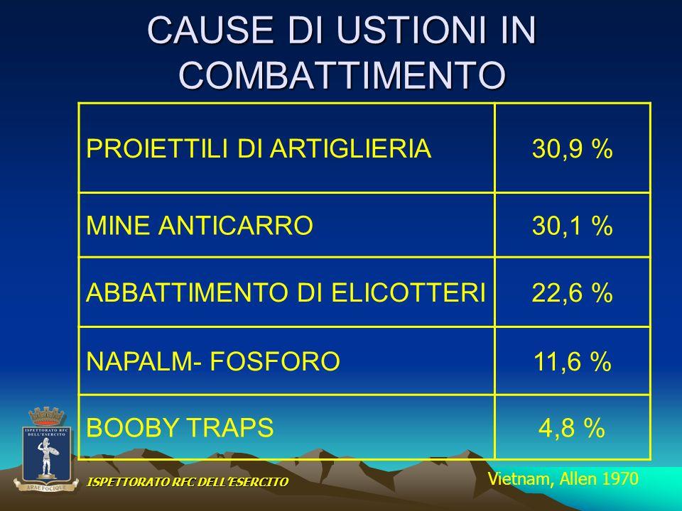 CAUSE DI USTIONI IN COMBATTIMENTO PROIETTILI DI ARTIGLIERIA30,9 % MINE ANTICARRO30,1 % ABBATTIMENTO DI ELICOTTERI22,6 % NAPALM- FOSFORO11,6 % BOOBY TR