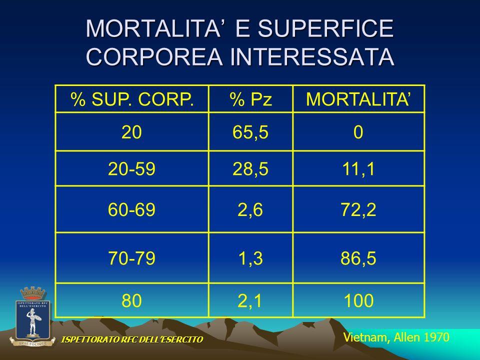 MORTALITA E SUPERFICE CORPOREA INTERESSATA % SUP. CORP.% PzMORTALITA 2065,50 20-5928,511,1 60-692,672,2 70-791,386,5 802,1100 Vietnam, Allen 1970 ISPE
