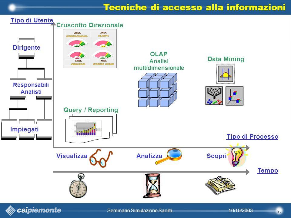 25 10/10/2003Seminario Simulazione Sanità Tecniche di accesso alla informazioni Tipo di Processo VisualizzaAnalizzaScopri Tipo di Utente Dirigente Responsabili Analisti Impiegati Cruscotto Direzionale Query / Reporting OLAP Analisi multidimensionale Data Mining Tempo