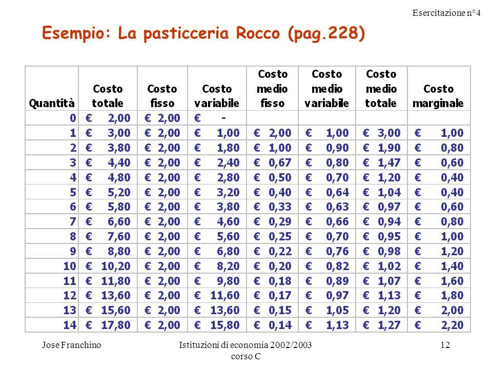 Esercitazione n°4 Jose FranchinoIstituzioni di economia 2002/2003 corso C 12 Esempio: La pasticceria Rocco (pag.228)