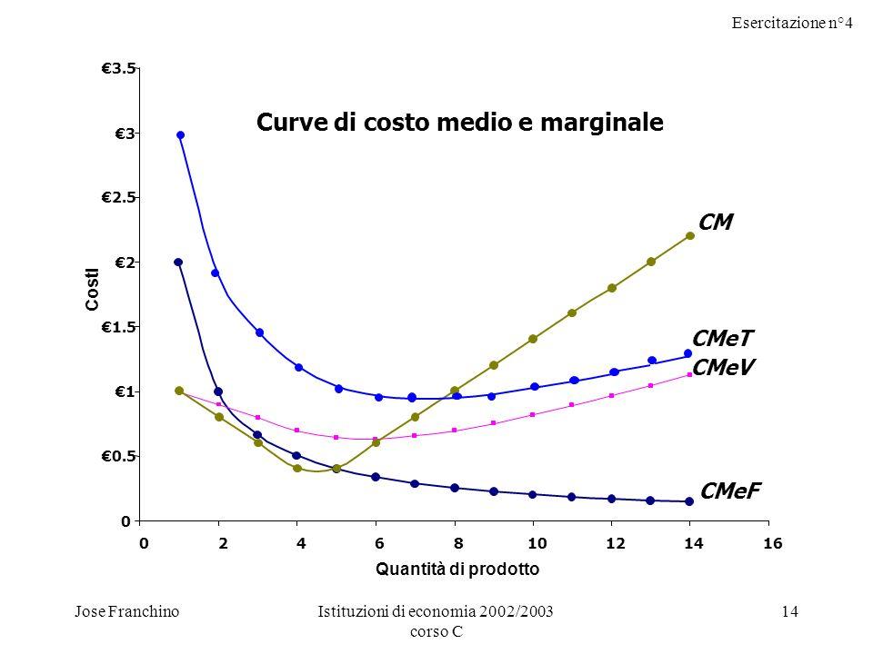 Esercitazione n°4 Jose FranchinoIstituzioni di economia 2002/2003 corso C 14 CMeF CMeV CM 0 0.5 1 1.5 2 2.5 3 3.5 0246810121416 Quantità di prodotto Costi CMeT Curve di costo medio e marginale