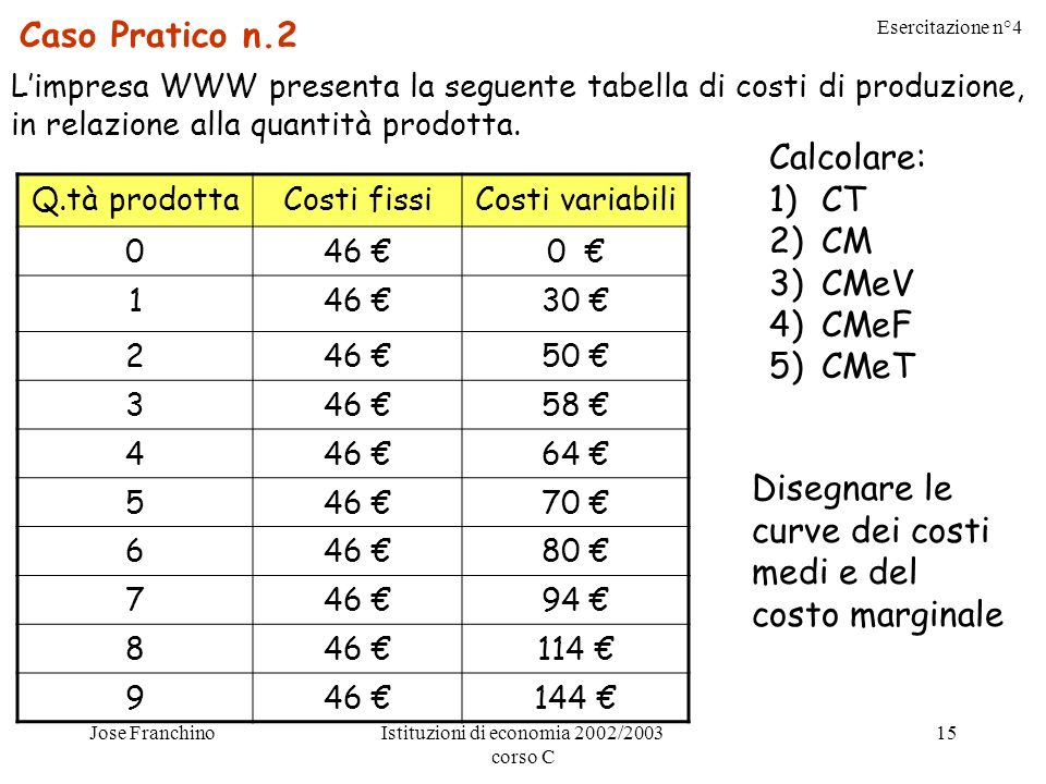 Esercitazione n°4 Jose FranchinoIstituzioni di economia 2002/2003 corso C 15 Caso Pratico n.2 Limpresa WWW presenta la seguente tabella di costi di produzione, in relazione alla quantità prodotta.