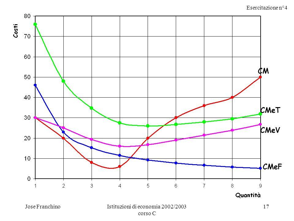 Esercitazione n°4 Jose FranchinoIstituzioni di economia 2002/2003 corso C 17 CM CMeT CMeV CMeF