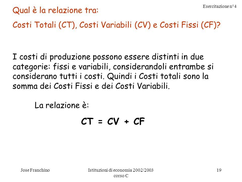 Esercitazione n°4 Jose FranchinoIstituzioni di economia 2002/2003 corso C 19 Qual è la relazione tra: Costi Totali (CT), Costi Variabili (CV) e Costi Fissi (CF).