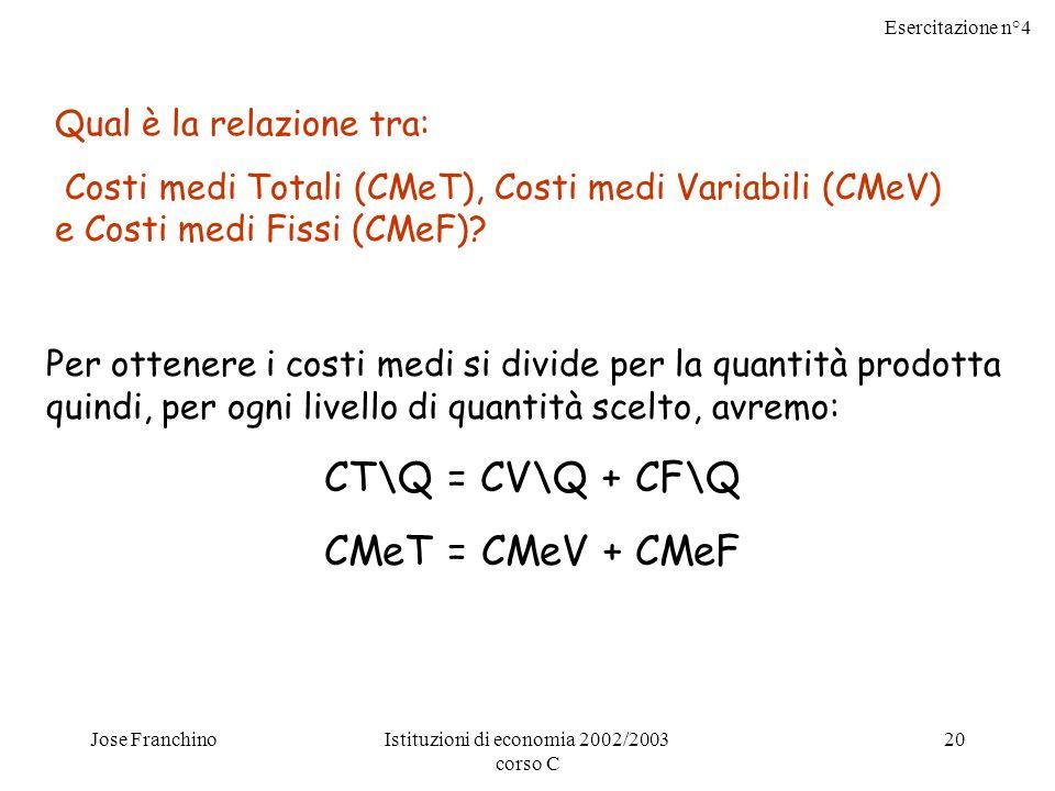 Esercitazione n°4 Jose FranchinoIstituzioni di economia 2002/2003 corso C 20 Qual è la relazione tra: Costi medi Totali (CMeT), Costi medi Variabili (CMeV) e Costi medi Fissi (CMeF).