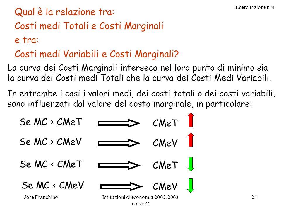 Esercitazione n°4 Jose FranchinoIstituzioni di economia 2002/2003 corso C 21 Qual è la relazione tra: Costi medi Totali e Costi Marginali e tra: Costi medi Variabili e Costi Marginali.