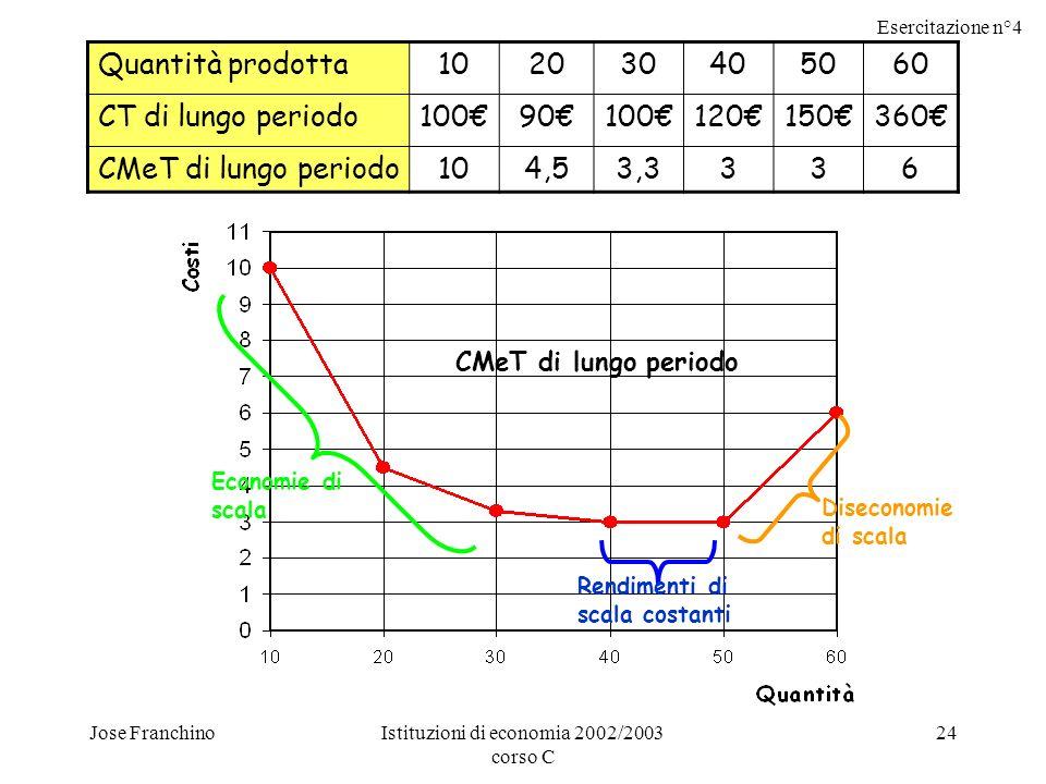 Esercitazione n°4 Jose FranchinoIstituzioni di economia 2002/2003 corso C 24 Quantità prodotta102030405060 CT di lungo periodo10090100120150360 CMeT di lungo periodo104,53,3336 CMeT di lungo periodo Economie di scala Rendimenti di scala costanti Diseconomie di scala