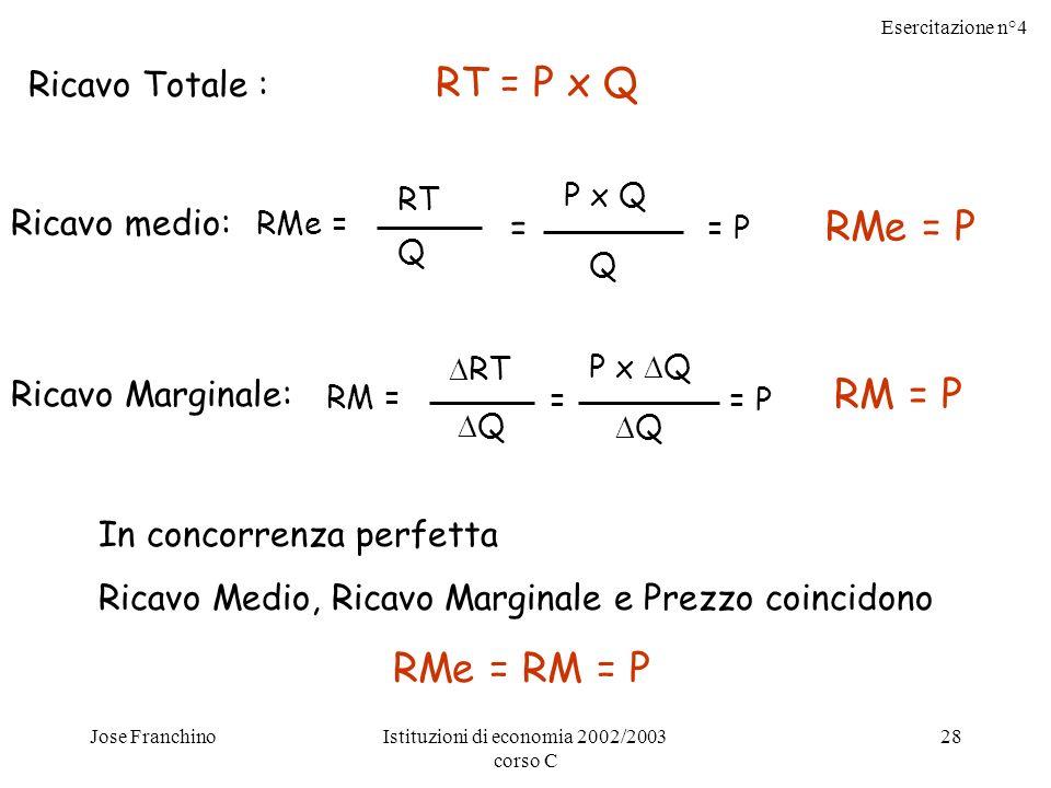 Esercitazione n°4 Jose FranchinoIstituzioni di economia 2002/2003 corso C 28 Ricavo Totale : RT = P x Q Ricavo medio: RMe = RT Q P x Q Q = = P RMe = P Ricavo Marginale: RM = RT Q = P x Q Q = P RM = P In concorrenza perfetta Ricavo Medio, Ricavo Marginale e Prezzo coincidono RMe = RM = P