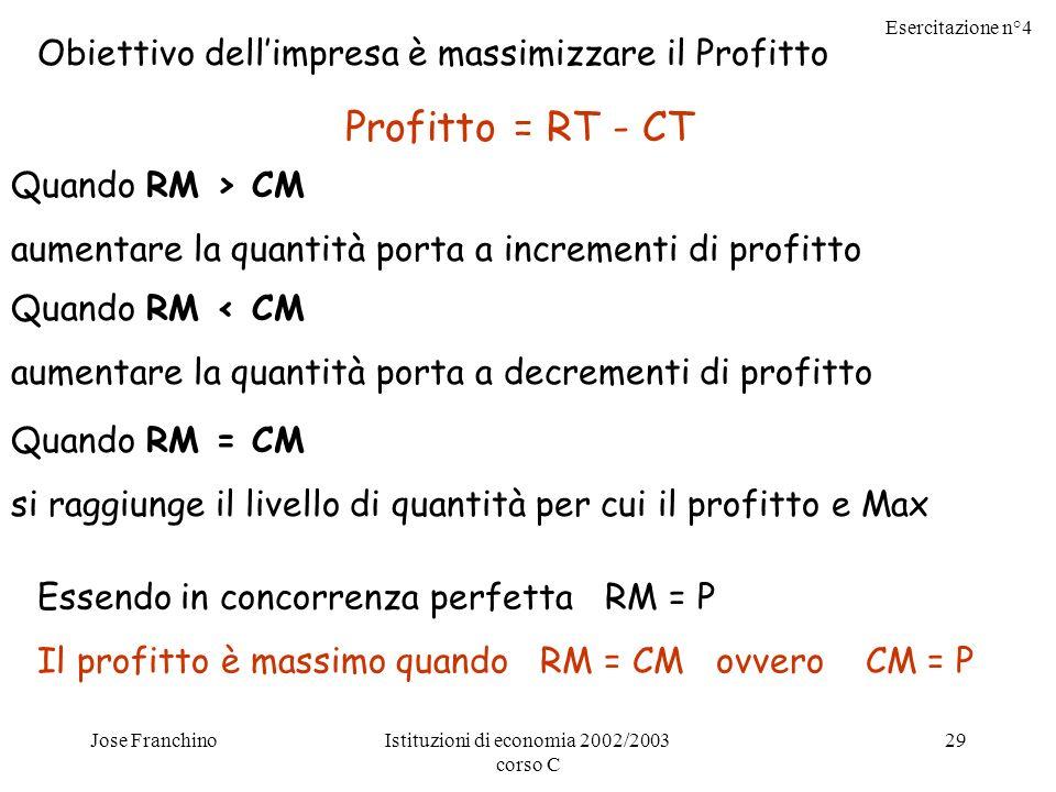 Esercitazione n°4 Jose FranchinoIstituzioni di economia 2002/2003 corso C 29 Obiettivo dellimpresa è massimizzare il Profitto Profitto = RT - CT Quando RM > CM aumentare la quantità porta a incrementi di profitto Quando RM < CM aumentare la quantità porta a decrementi di profitto Quando RM = CM si raggiunge il livello di quantità per cui il profitto e Max Essendo in concorrenza perfetta RM = P Il profitto è massimo quando RM = CM ovvero CM = P