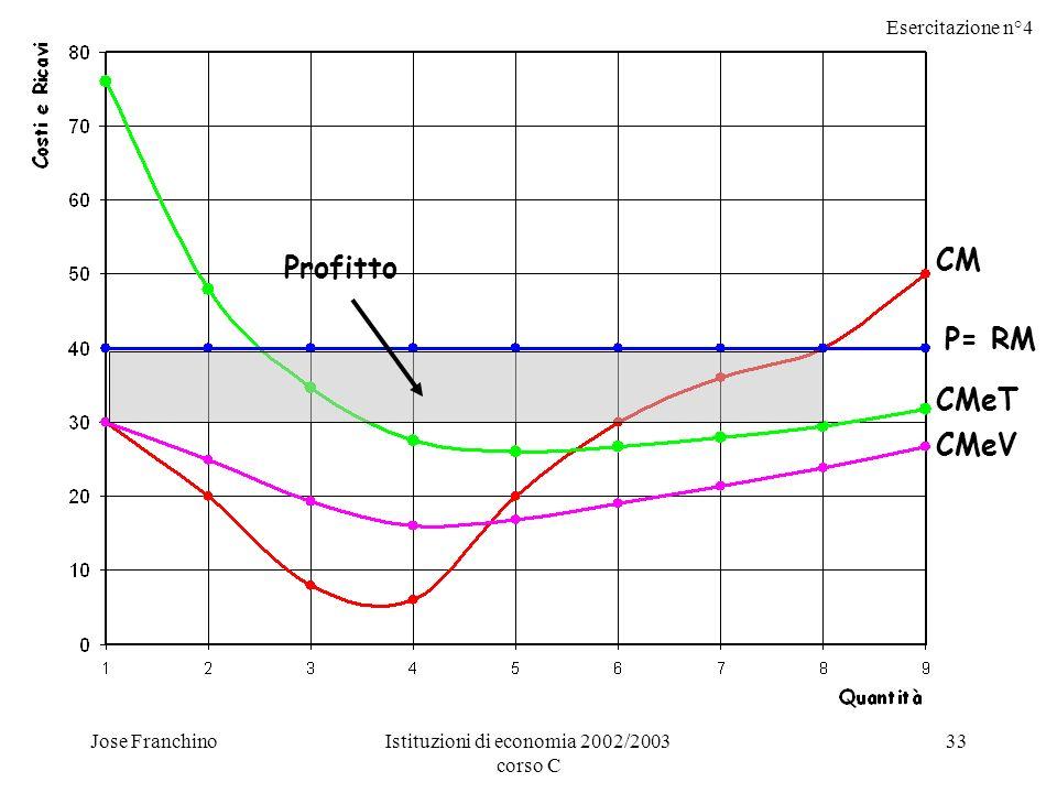 Esercitazione n°4 Jose FranchinoIstituzioni di economia 2002/2003 corso C 33 CM P= RM CMeT CMeV Profitto