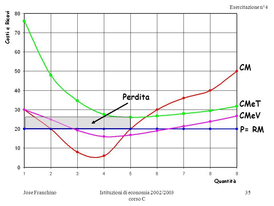 Esercitazione n°4 Jose FranchinoIstituzioni di economia 2002/2003 corso C 35 CM P= RM CMeT CMeV Perdita