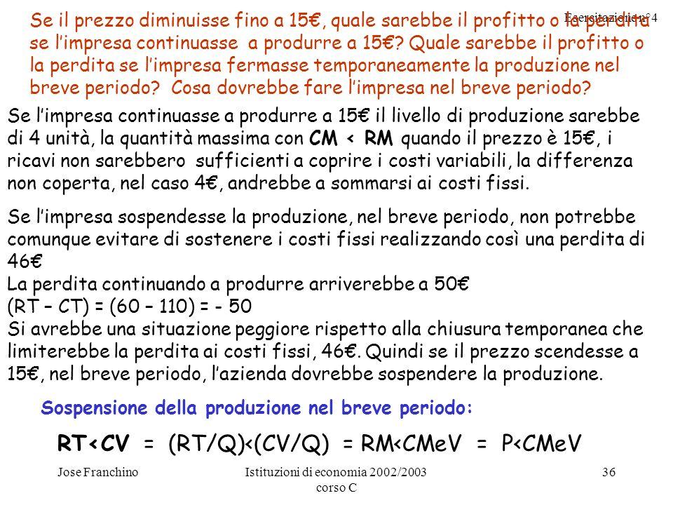 Esercitazione n°4 Jose FranchinoIstituzioni di economia 2002/2003 corso C 36 Se il prezzo diminuisse fino a 15, quale sarebbe il profitto o la perdita se limpresa continuasse a produrre a 15.