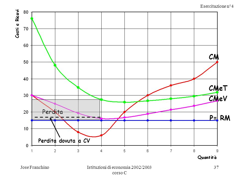 Esercitazione n°4 Jose FranchinoIstituzioni di economia 2002/2003 corso C 37 CM P= RM CMeT CMeV Perdita Perdita dovuta a CV
