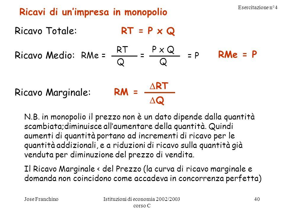 Esercitazione n°4 Jose FranchinoIstituzioni di economia 2002/2003 corso C 40 Ricavi di unimpresa in monopolio Ricavo Totale: Ricavo Medio: Ricavo Marginale: RT = P x Q RMe = RT Q = P x Q Q = P RMe = P RM = RT Q N.B.