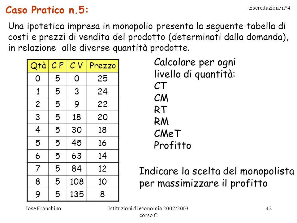 Esercitazione n°4 Jose FranchinoIstituzioni di economia 2002/2003 corso C 42 Caso Pratico n.5: Una ipotetica impresa in monopolio presenta la seguente tabella di costi e prezzi di vendita del prodotto (determinati dalla domanda), in relazione alle diverse quantità prodotte.