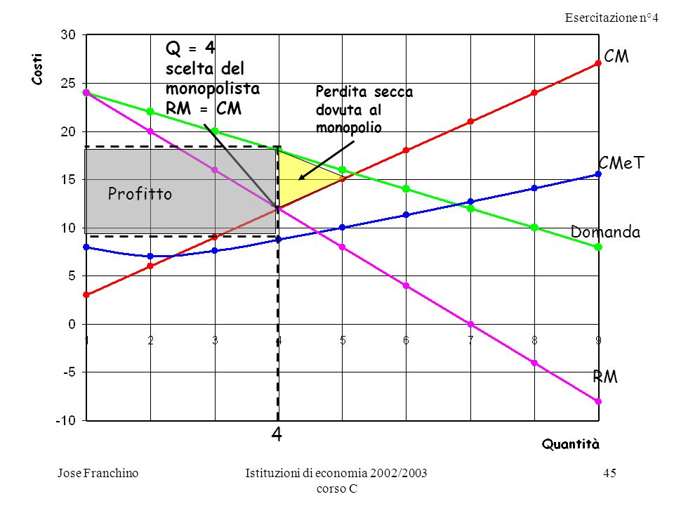 Esercitazione n°4 Jose FranchinoIstituzioni di economia 2002/2003 corso C 45 CM CMeT Domanda RM Q = 4 scelta del monopolista RM = CM 4 Profitto Perdita secca dovuta al monopolio