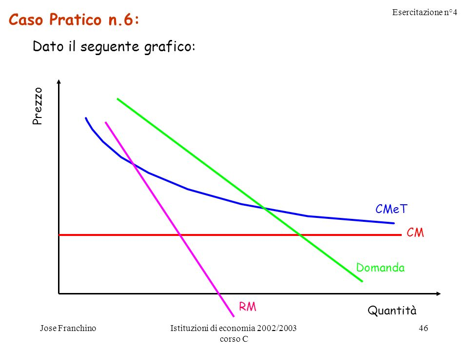 Esercitazione n°4 Jose FranchinoIstituzioni di economia 2002/2003 corso C 46 Caso Pratico n.6: Dato il seguente grafico: Prezzo Quantità CMeT CM Domanda RM