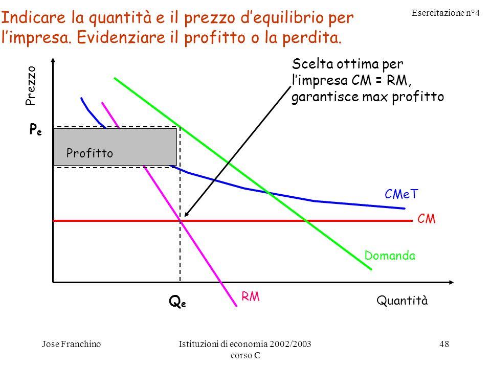 Esercitazione n°4 Jose FranchinoIstituzioni di economia 2002/2003 corso C 48 Prezzo Quantità CMeT CM Domanda RM Scelta ottima per limpresa CM = RM, garantisce max profitto PePe QeQe Profitto Indicare la quantità e il prezzo dequilibrio per limpresa.