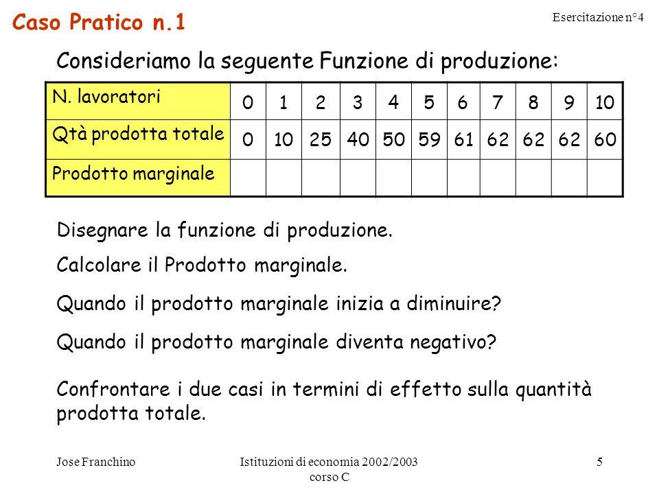 Esercitazione n°4 Jose FranchinoIstituzioni di economia 2002/2003 corso C 5 Caso Pratico n.1 Consideriamo la seguente Funzione di produzione: N.