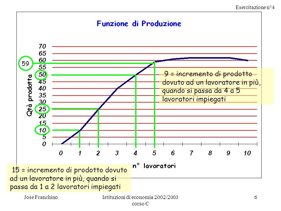 Esercitazione n°4 Jose FranchinoIstituzioni di economia 2002/2003 corso C 6 59 9 = incremento di prodotto dovuto ad un lavoratore in più, quando si passa da 4 a 5 lavoratori impiegati 15 = incremento di prodotto dovuto ad un lavoratore in più, quando si passa da 1 a 2 lavoratori impiegati