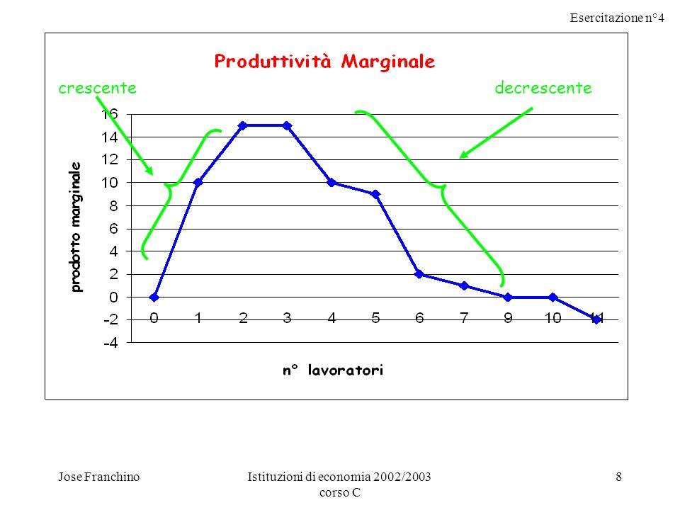 Esercitazione n°4 Jose FranchinoIstituzioni di economia 2002/2003 corso C 8 crescentedecrescente