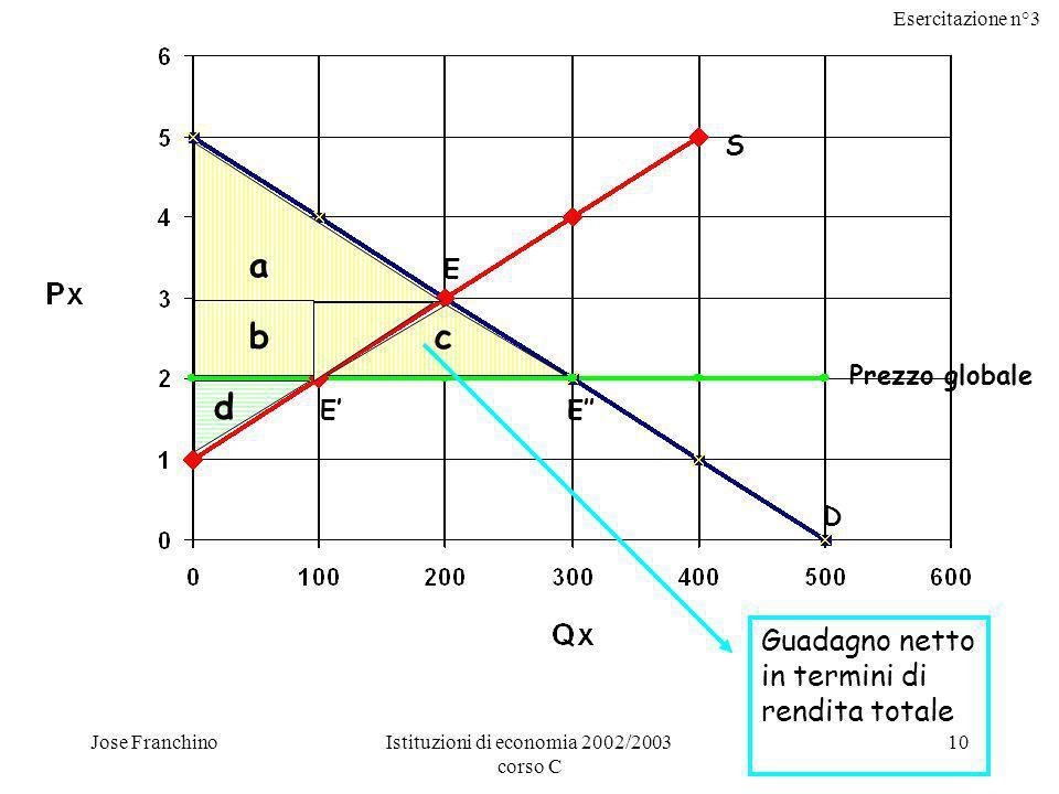 Esercitazione n°3 Jose FranchinoIstituzioni di economia 2002/2003 corso C 10 S D Prezzo globale a bc d E EE Guadagno netto in termini di rendita totale